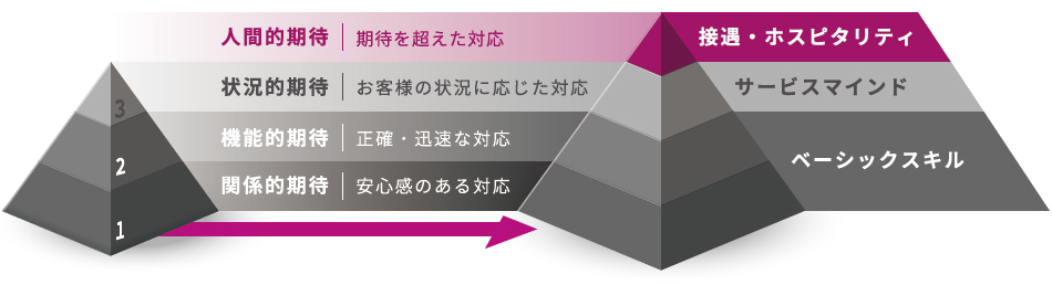 Service Excellence研修プラン